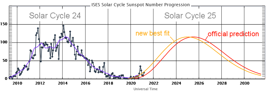 "Solar Cycle 25 Shows Signs of Life: ""New Best Fit"" Released - Electroverse"
