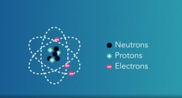 Electrical charge, electron, proton and neutron