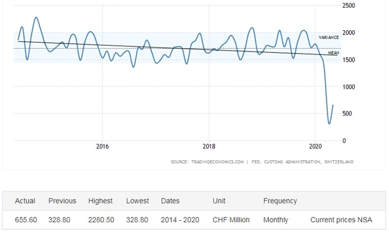 In Switzerland, watch exports reached their lowest level in 10 years