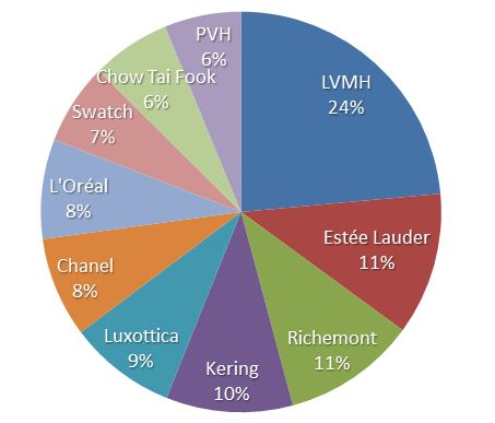 Sharing of turnover in the luxury sector between the main groups