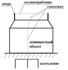 Molniezashhitnaja-provoloka