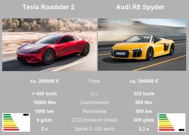 Tesla Roadster 2 - Überblick und Vergleich zum Audi R8 Spyder