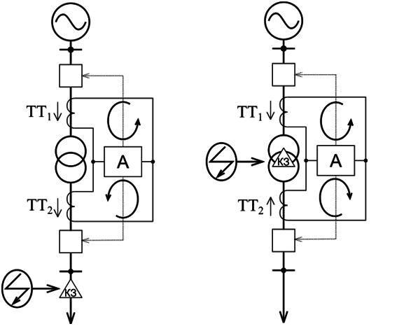 Дифференциальная защита трансформаторов