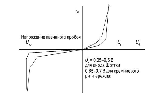 Вольт-амперная характеристика диода Шоттки