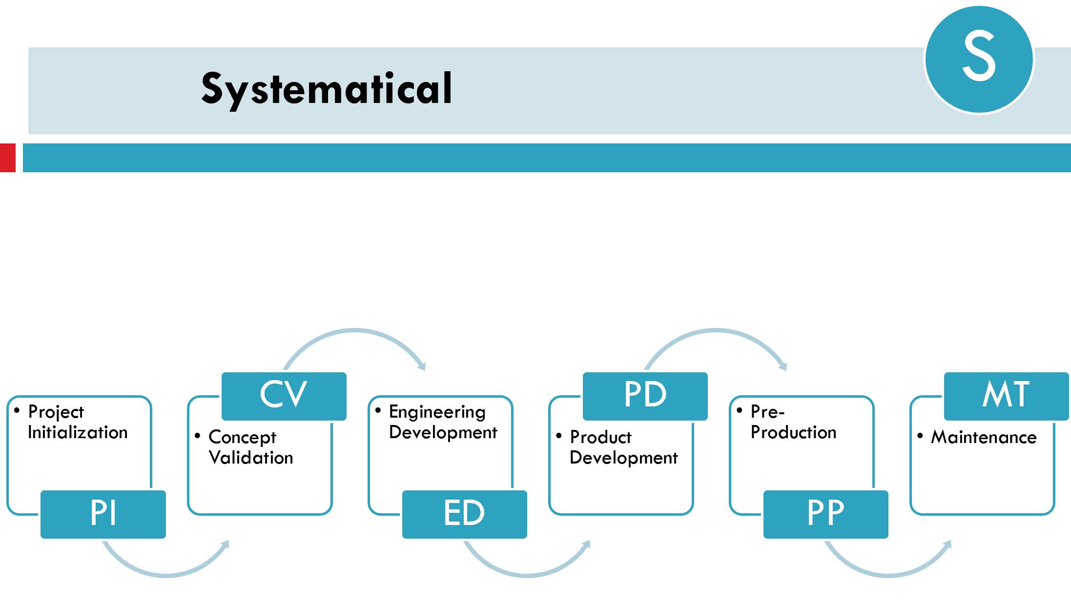 Elektronikudvikling step 3
