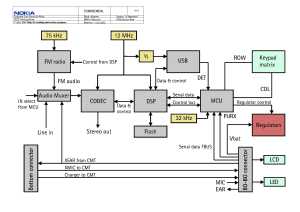 Schematic Nokia – powerkingco