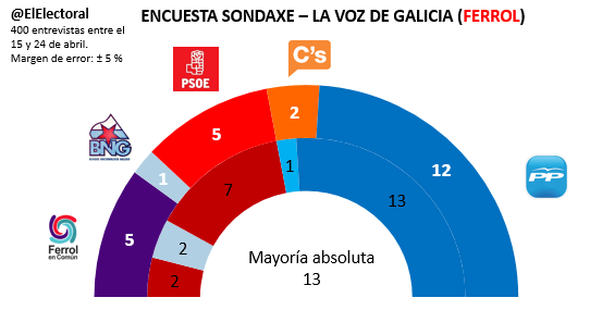 Encuesta electoral Ferrol