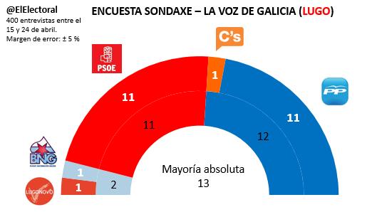 Encuesta electoral Lugo