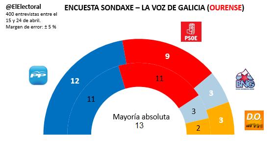 Encuesta electoral Ourense