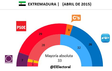 Encuesta electoral Extremadura