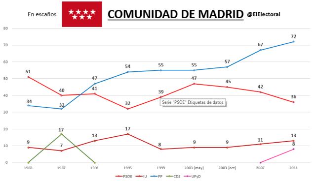 Elecciones Comunidad de Madrid Históricas