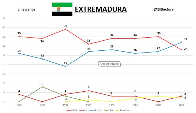 Elecciones Extremadura Históricas