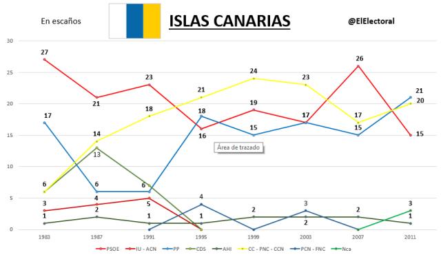 Elecciones Islas Canarias Históricas