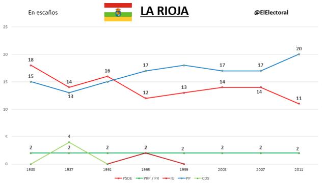 Elecciones La Rioja Históricas
