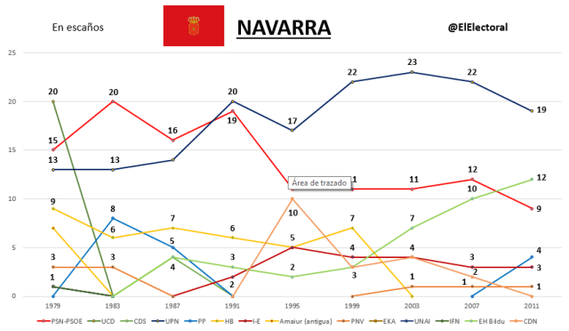 Elecciones Navarra Históricas
