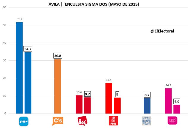 Encuesta Ávila Sigma Dos Abril