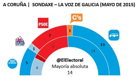 Encuesta electoral A Coruña