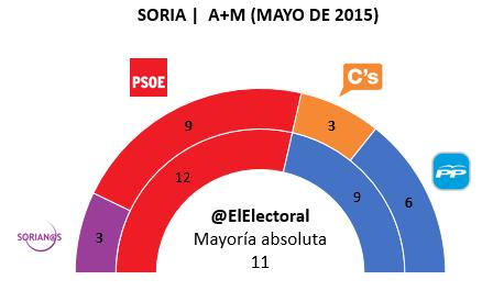Encuesta electoral Soria