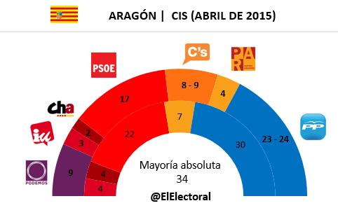 Encuesta Aragón CIS en escaños