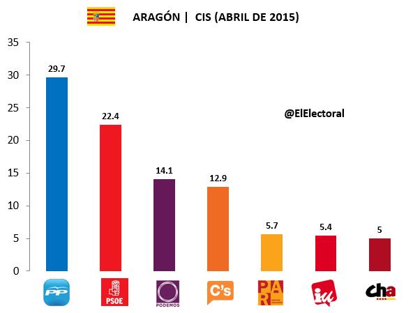 Encuesta Aragón CIS