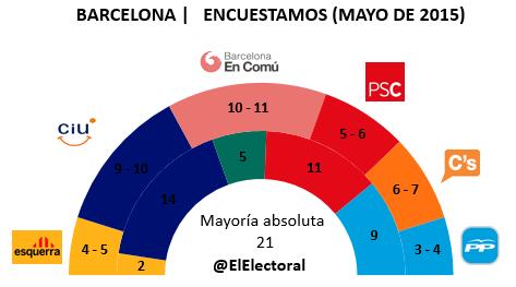 Encuesta Barcelona Encuestamos en escaños