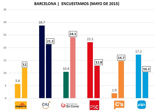 Encuesta Barcelona Encuestamos