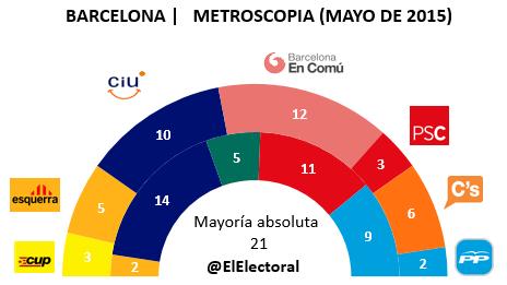 Encuesta Barcelona Metroscopia Mayo en escaños
