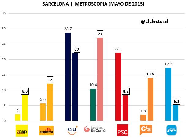 Encuesta Barcelona Metroscopia Mayo
