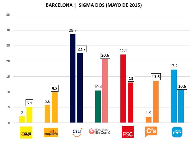 Encuesta Barcelona Sigma Dos Mayo