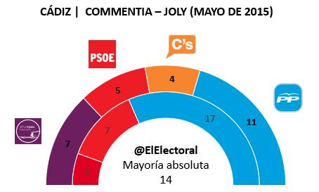 Encuesta electoral Cádiz