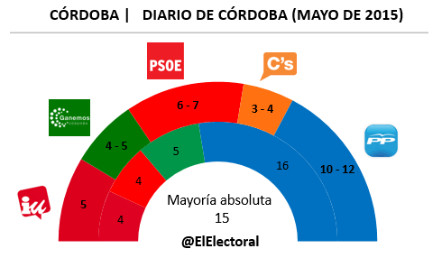Encuesta Córdoba Diario Córdoba Mayo en escaños