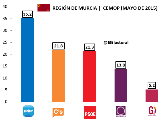 Encuesta CEMOP Murcia Mayo