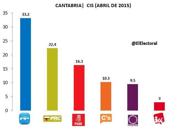 Encuesta Cantabria CIS