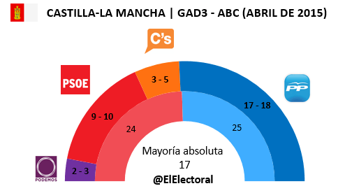 Encuesta Castilla-La Mancha GAD3 en escaños Abril