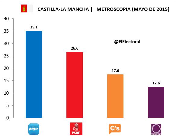 Encuesta Castilla-La Mancha Metroscopia Mayo