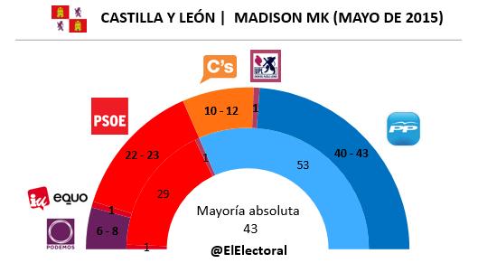 Encuesta electoral Castilla y León
