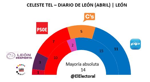 Encuesta Celeste Tel León en escaños Abril