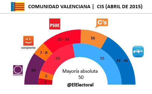Encuesta Comunidad Valenciana CIS en escaños