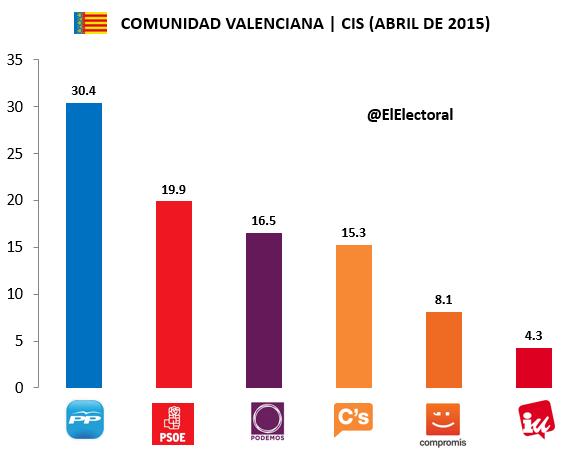 Encuesta Comunidad Valenciana CIS