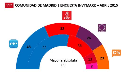 Encuesta Comunidad de Madrid Invymark en escaños Abril