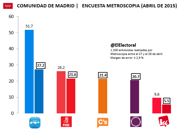 Encuesta electoral Comunidad de Madrid Metroscopia Abril