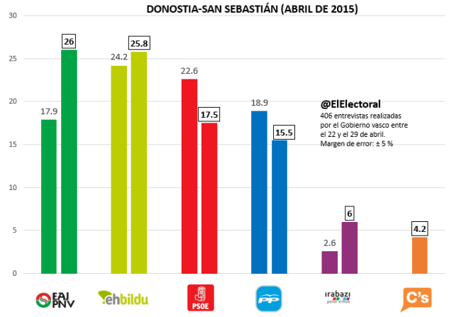 Encuesta Donostia-San Sebastián Abril