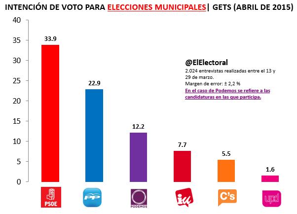 Encuesta GETS Abril Elecciones municipales