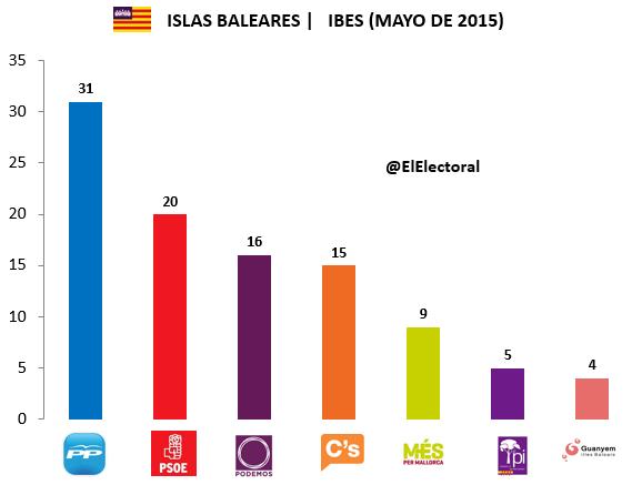 Encuesta IBES Mayo