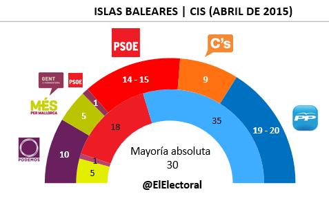 Encuesta Islas Baleares CIS en escaños
