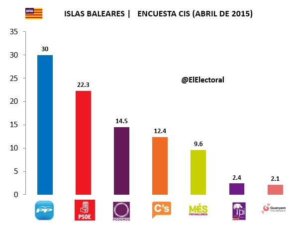 Encuesta Islas Baleares CIS
