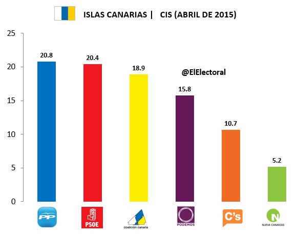Encuesta Islas Canarias CIS