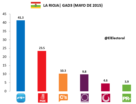 Encuesta La Rioja GAD3 Mayo