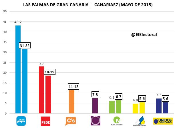 Encuesta electoral Las Palmas de Gran Canaria