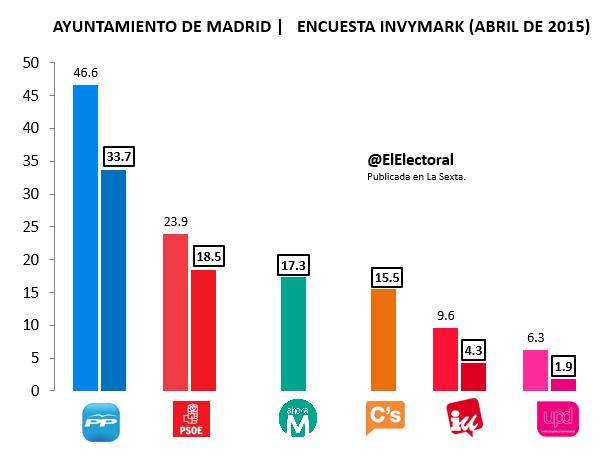 Encuesta electoral Madrid Invymark Abril